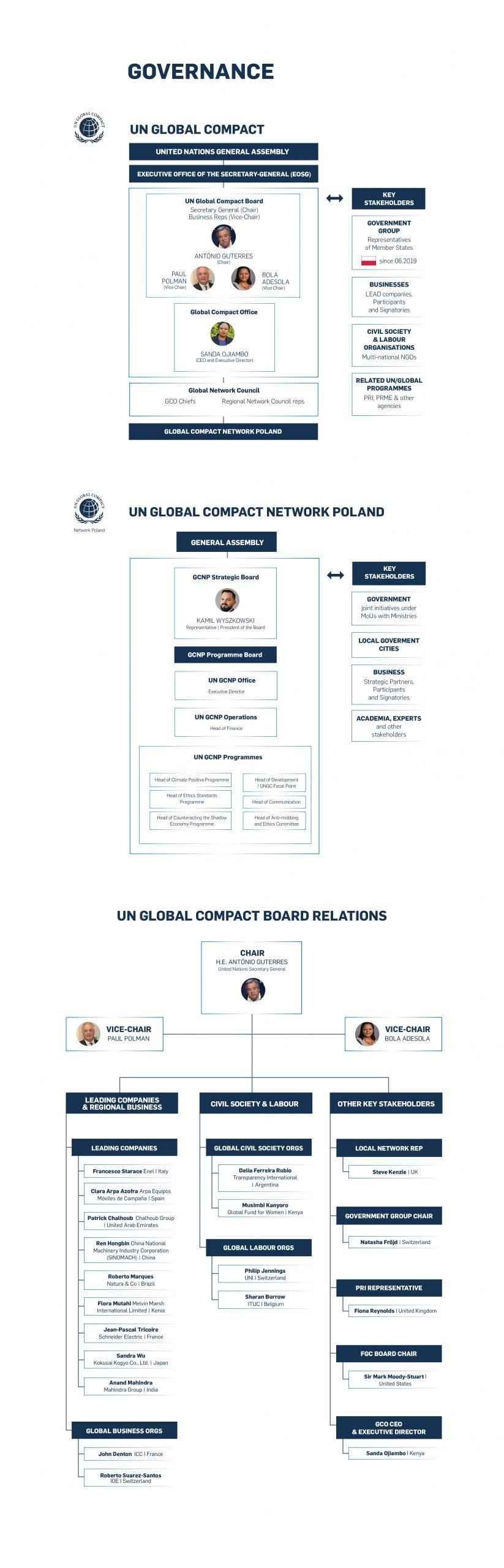 Struktura UNGC